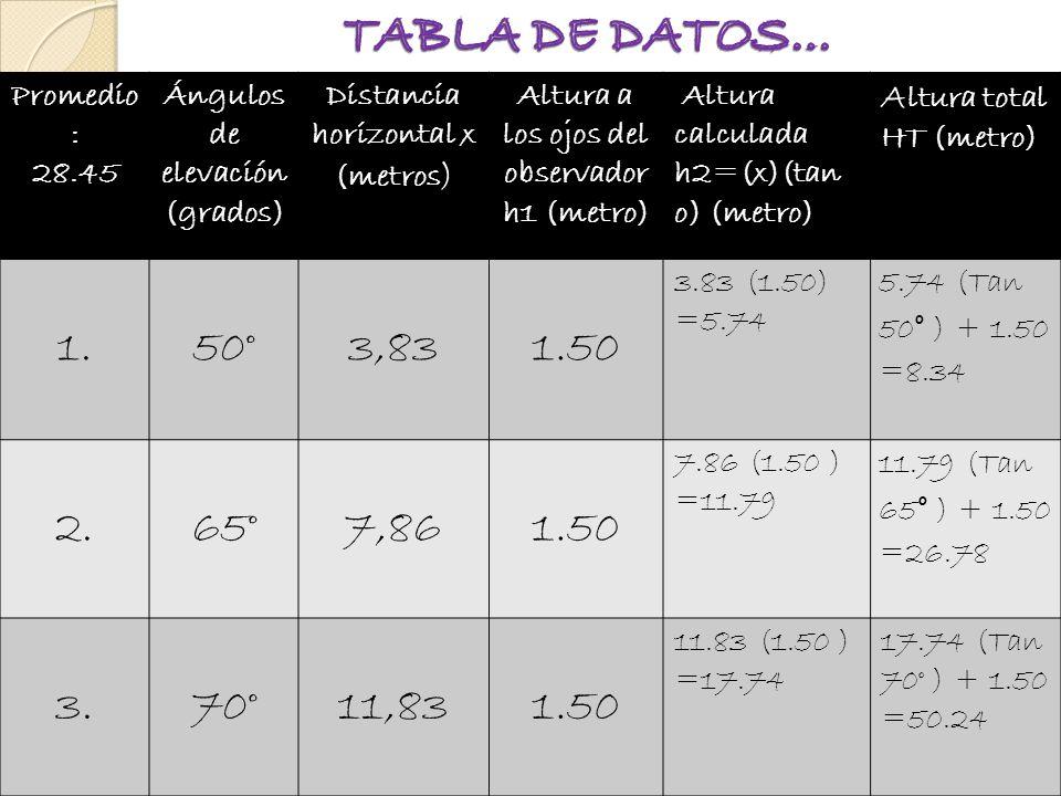 Promedio : 28.45 Ángulos de elevación (grados) Distancia horizontal x (metros ) Altura a los ojos del observador h1 (metro) Altura calculada h2=(x)(tan o) (metro) A ltura total HT (metro) 1.50°3,831.50 3.83 (1.50) =5.74 5.74 (Tan 50° ) + 1.50 =8.34 2.65°7,861.50 7.86 (1.50 ) =11.79 11.79 (Tan 65° ) + 1.50 =26.78 3.70°11,831.50 11.83 (1.50 ) =17.74 17.74 (Tan 70° ) + 1.50 =50.24