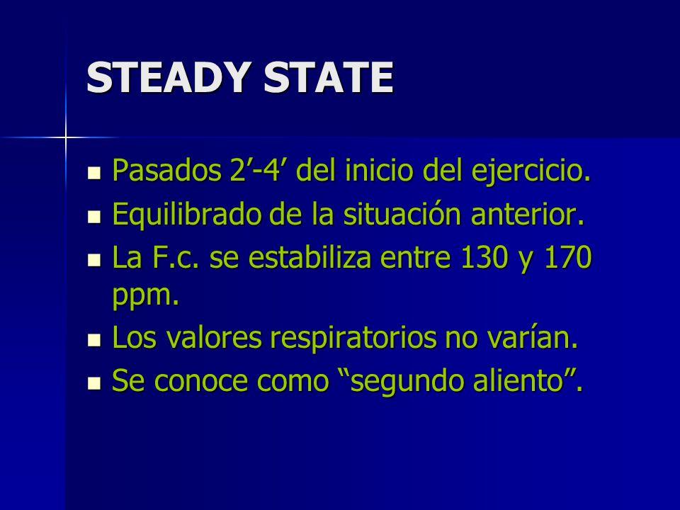 STEADY STATE Pasados 2'-4' del inicio del ejercicio.
