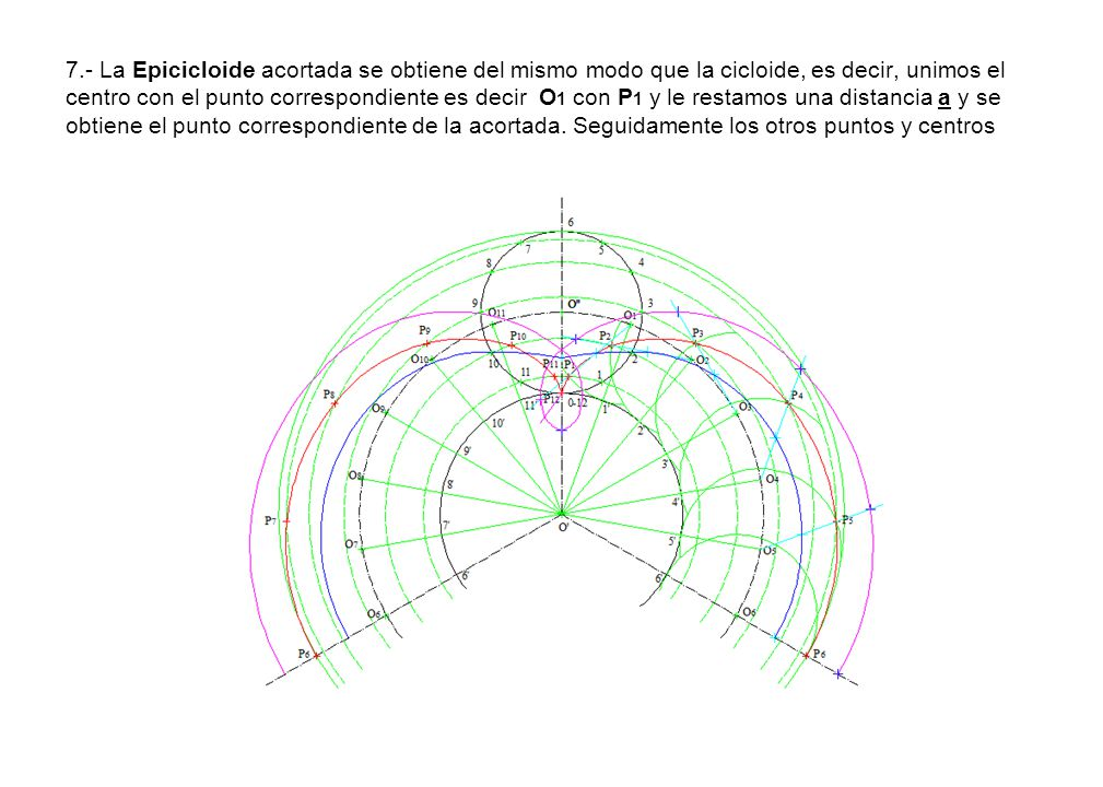 7.- La Epicicloide acortada se obtiene del mismo modo que la cicloide, es decir, unimos el centro con el punto correspondiente es decir O 1 con P 1 y
