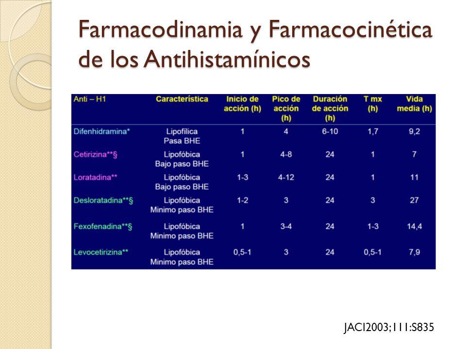 Farmacodinamia y Farmacocinética de los Antihistamínicos JACI2003;111:S835