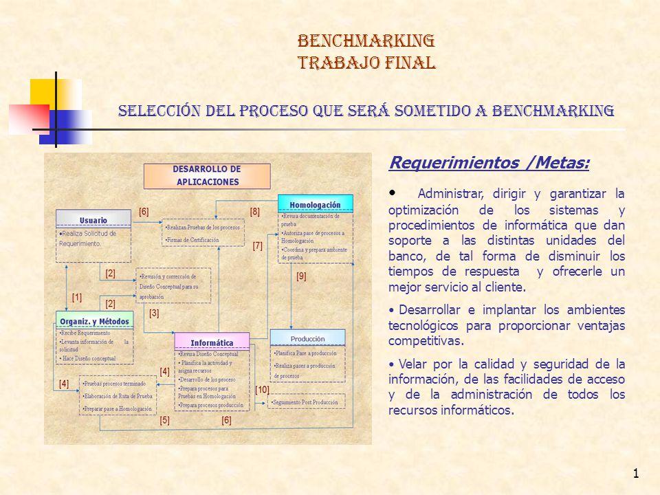 2 BENCHMARKING TRABAJO FINAL identificación de las organizaciones para comparación La organizaciones para la comparación son las Unidades de Tecnología de la misma Corporación Financiera en los otros países del mundo, en este caso vamos a considerar a Colombia, México y España, ya que estos sectores poseen características similares al área en estudio.