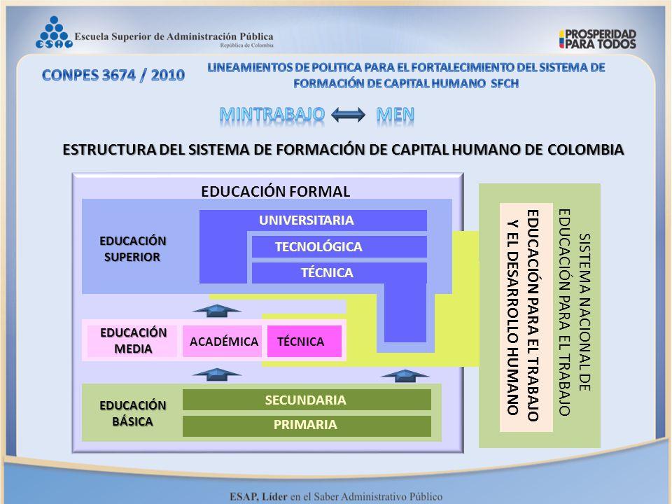 EDUCACIÓN FORMAL EDUCACIÓNSUPERIOR UNIVERSITARIA TECNOLÓGICA TÉCNICA ACADÉMICA EDUCACIÓNMEDIA EDUCACIÓNBÁSICA SECUNDARIA PRIMARIA EDUCACIÓN PARA EL TR