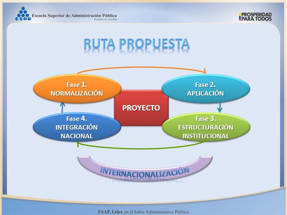1 2 34 PROYECTOPROYECTO Fase 2. APLICACIÓN APLICACIÓN Fase 3. ESTRUCTURACIÓNINSTITUCIONAL ESTRUCTURACIÓNINSTITUCIONAL Fase 4. INTEGRACIÓNNACIONAL INTE