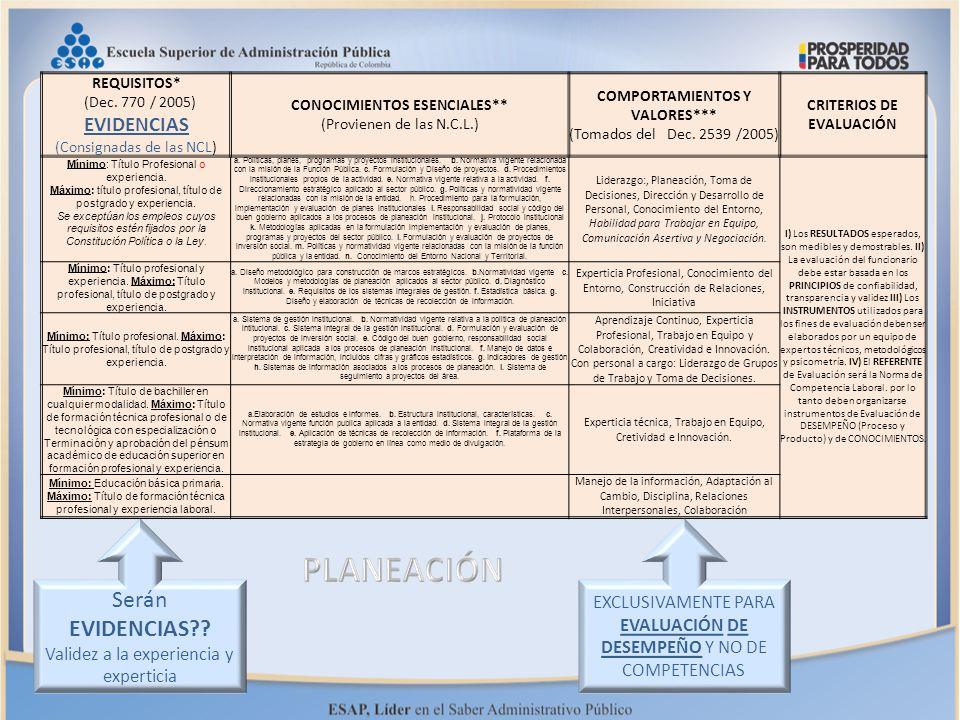 REQUISITOS* (Dec. 770 / 2005) EVIDENCIAS (Consignadas de las NCL) CONOCIMIENTOS ESENCIALES** (Provienen de las N.C.L.) COMPORTAMIENTOS Y VALORES*** (T