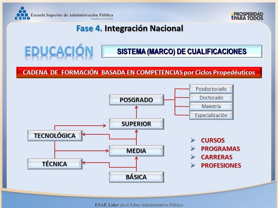 SISTEMA (MARCO) DE CUALIFICACIONES CADENA DE FORMACIÓN BASADA EN COMPETENCIAS por Ciclos Propedéuticos  CURSOS  PROGRAMAS  CARRERAS  PROFESIONES B