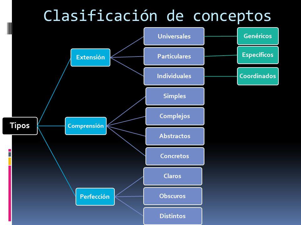 Clasificación de conceptos Tipos ExtensiónUniversalesGenéricosParticularesEspecíficosIndividualesCoordinados Comprensión SimplesComplejosAbstractosConcretosPerfecciónClarosObscurosDistintos