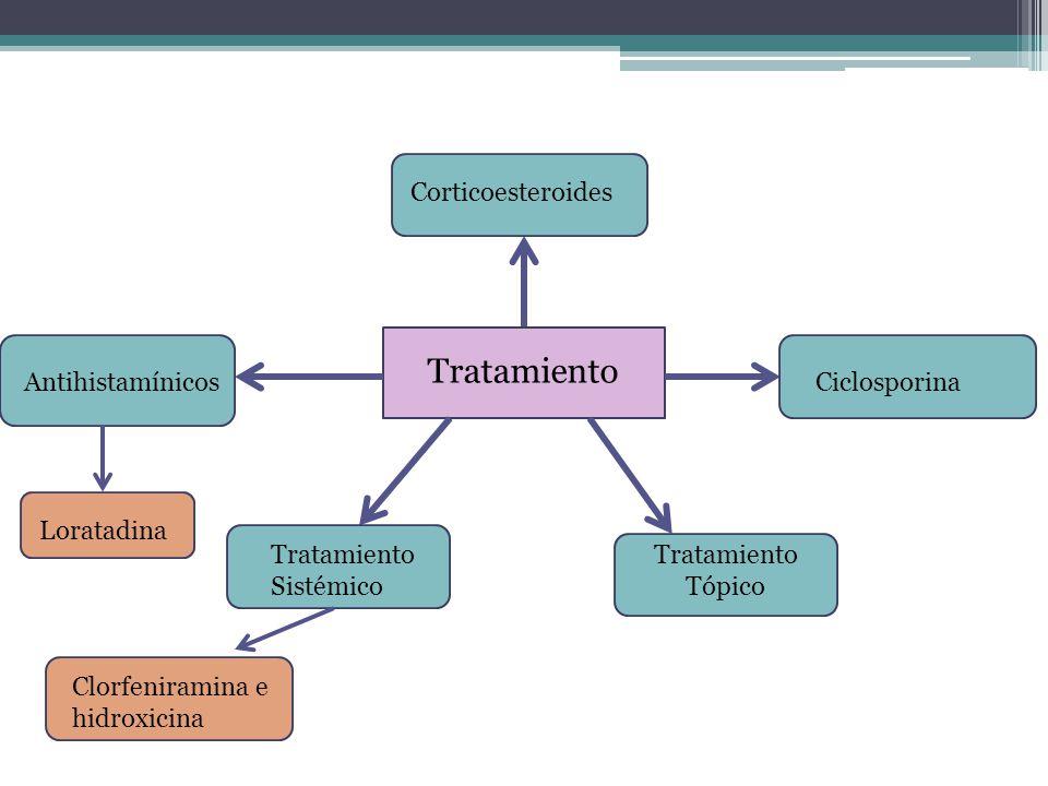Tratamiento Tratamiento Tópico Tratamiento Sistémico CiclosporinaAntihistamínicos Corticoesteroides Clorfeniramina e hidroxicina Loratadina