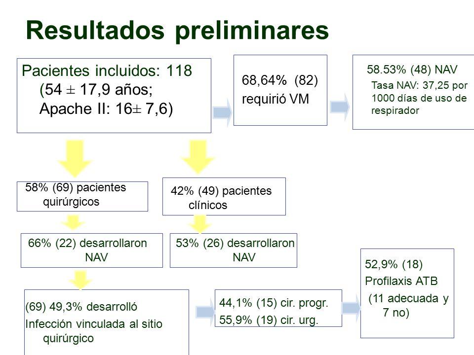 Resultados preliminares Pacientes incluidos: 118 (54 ± 17,9 años; Apache II: 16± 7,6) 58% (69) pacientes quirúrgicos 42% (49) pacientes clínicos 53% (