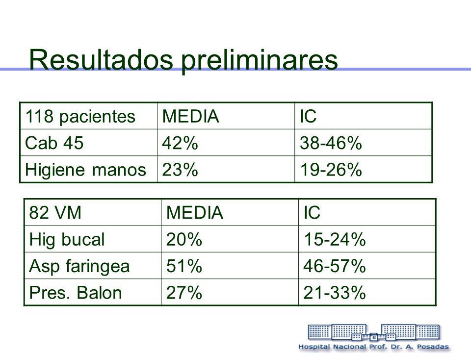 Resultados preliminares 118 pacientesMEDIAIC Cab 4542%38-46% Higiene manos23%19-26% 82 VMMEDIAIC Hig bucal20%15-24% Asp faringea51%46-57% Pres. Balon2