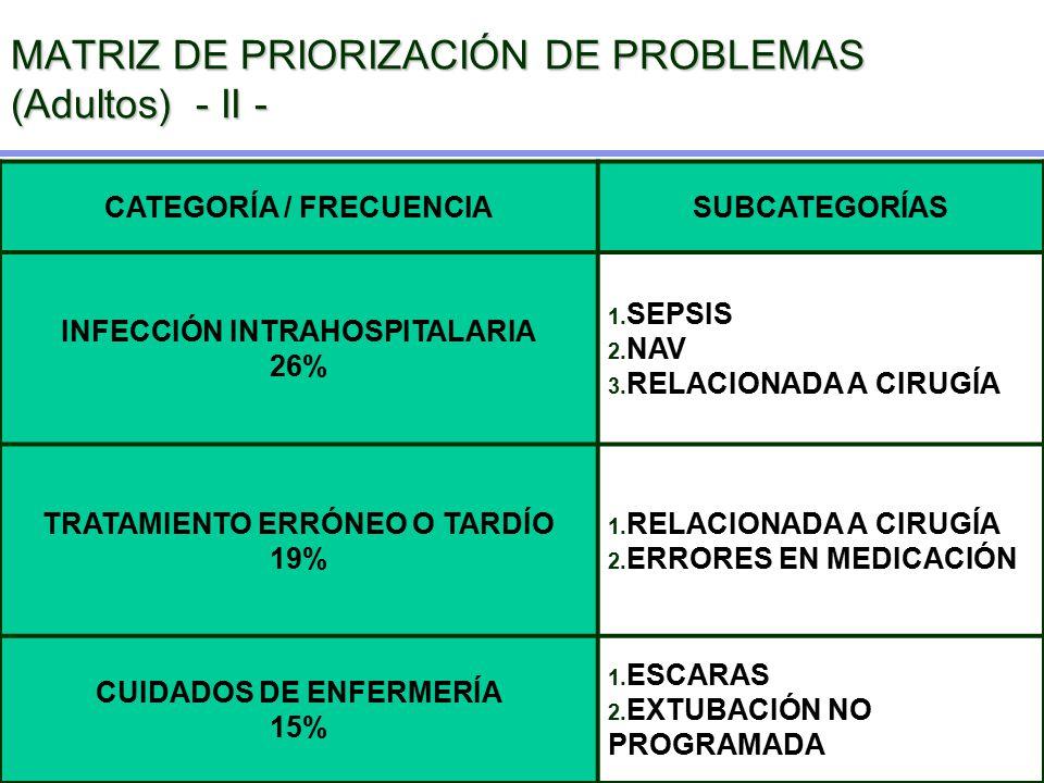 MATRIZ DE PRIORIZACIÓN DE PROBLEMAS (Adultos) - II - CATEGORÍA / FRECUENCIASUBCATEGORÍAS INFECCIÓN INTRAHOSPITALARIA 26% 1. SEPSIS 2. NAV 3. RELACIONA