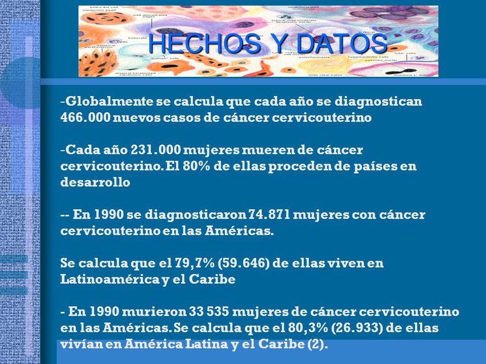 HECHOS Y DATOS -Globalmente se calcula que cada año se diagnostican 466.000 nuevos casos de cáncer cervicouterino -Cada año 231.000 mujeres mueren de cáncer cervicouterino.