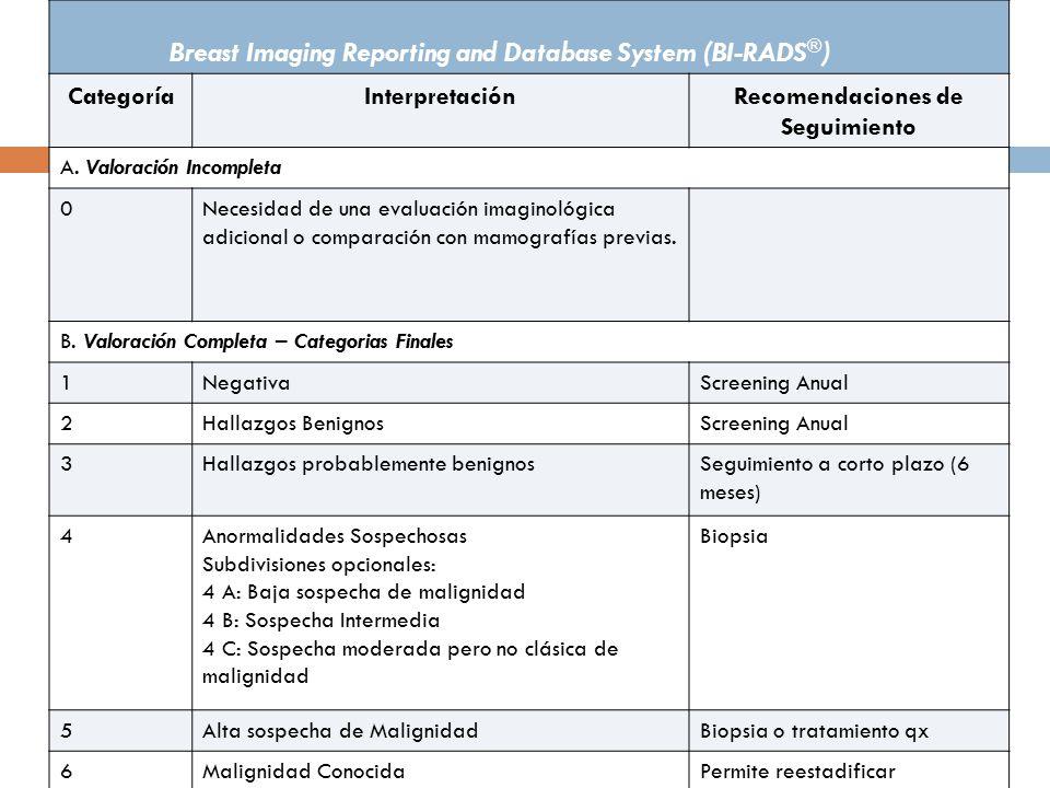 Breast Imaging Reporting and Database System (BI-RADS ® ) CategoríaInterpretaciónRecomendaciones de Seguimiento A.