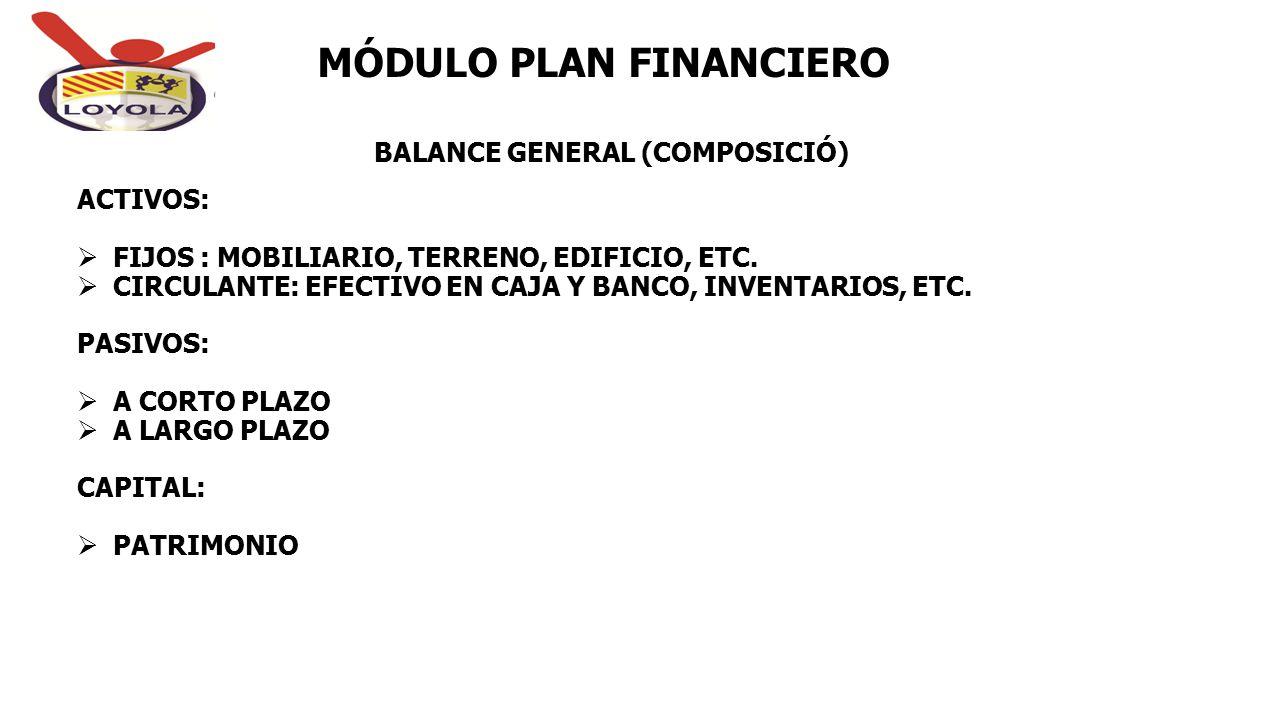 BALANCE GENERAL (COMPOSICIÓ) MÓDULO PLAN FINANCIERO ACTIVOS:  FIJOS : MOBILIARIO, TERRENO, EDIFICIO, ETC.  CIRCULANTE: EFECTIVO EN CAJA Y BANCO, INV