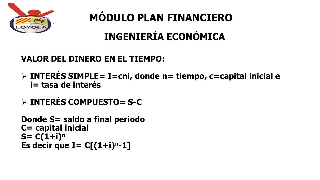 INGENIERÍA ECONÓMICA MÓDULO PLAN FINANCIERO VALOR DEL DINERO EN EL TIEMPO:  INTERÉS SIMPLE= I=cni, donde n= tiempo, c=capital inicial e i= tasa de in