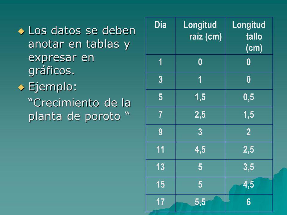  Los datos se deben anotar en tablas y expresar en gráficos.