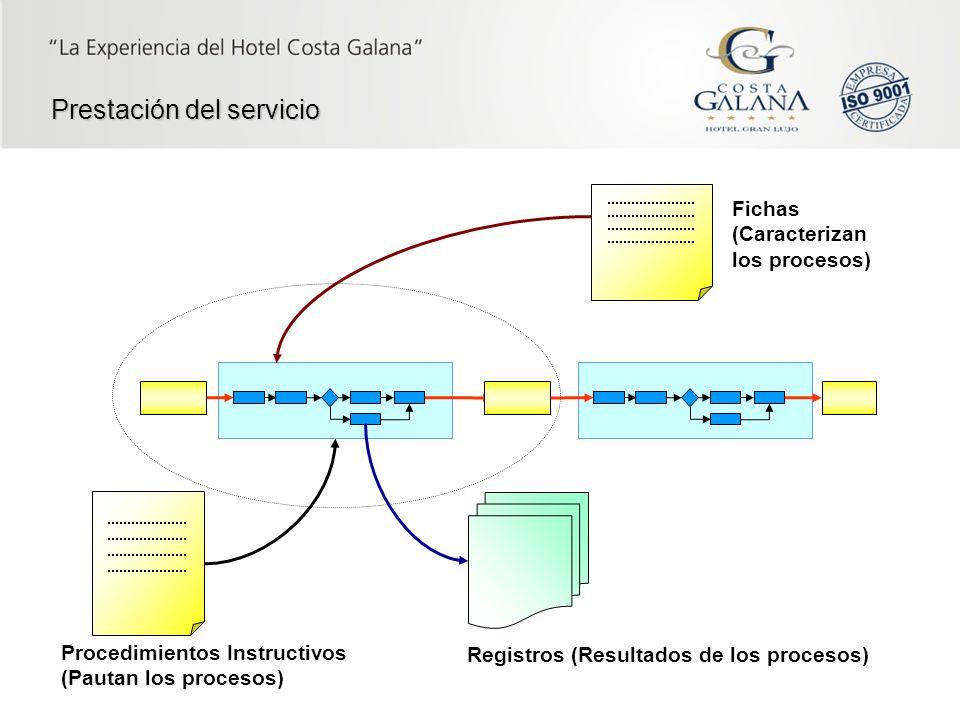 Prestación del servicio Procedimientos Instructivos (Pautan los procesos) Registros (Resultados de los procesos) Fichas (Caracterizan los procesos)