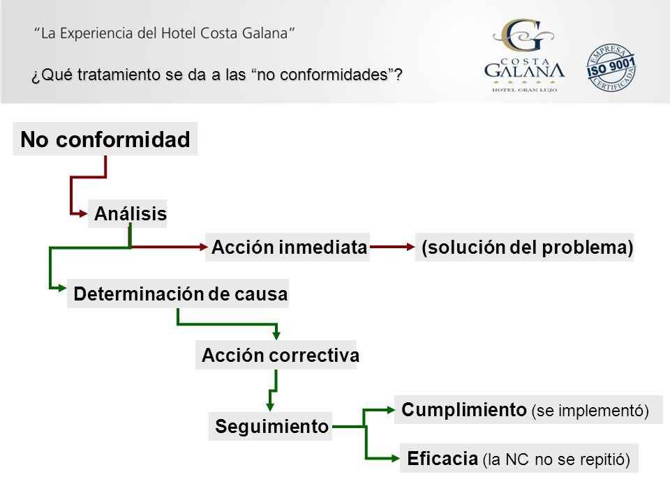No conformidad Análisis Acción inmediata Determinación de causa Acción correctiva Cumplimiento (se implementó) Seguimiento Eficacia (la NC no se repit