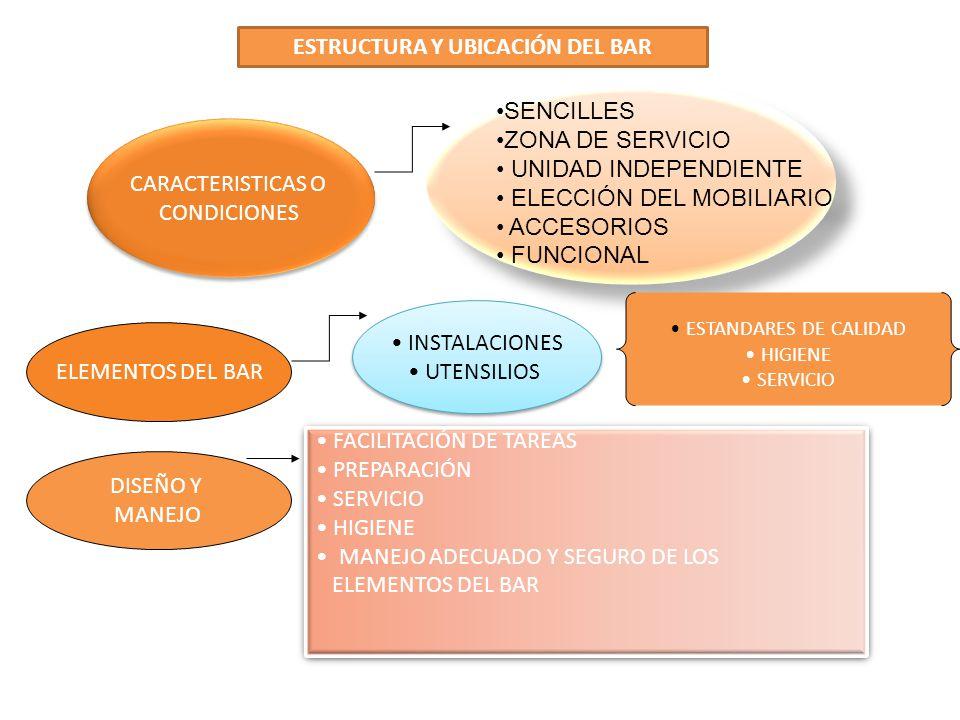 ESTRUCTURA Y UBICACIÓN DEL BAR CARACTERISTICAS O CONDICIONES CARACTERISTICAS O CONDICIONES SENCILLES ZONA DE SERVICIO UNIDAD INDEPENDIENTE ELECCIÓN DE