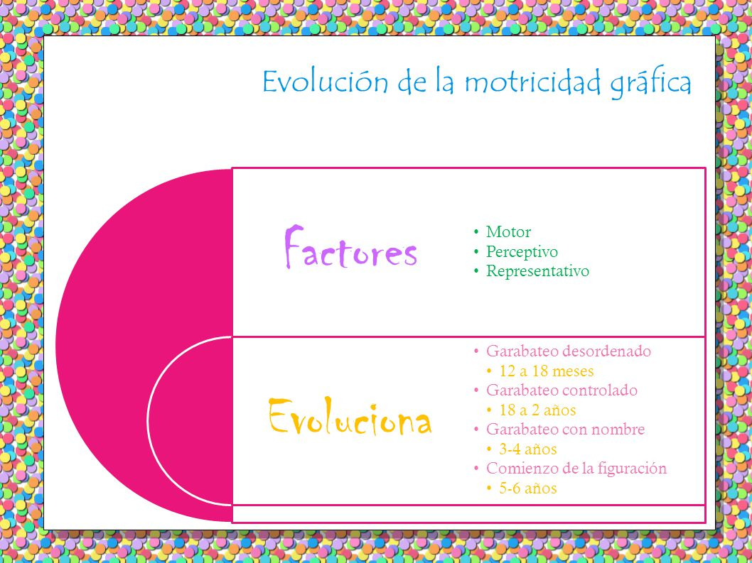 Evolución de la motricidad gráfica Factores Evoluciona Motor Perceptivo Representativo Garabateo desordenado 12 a 18 meses Garabateo controlado 18 a 2