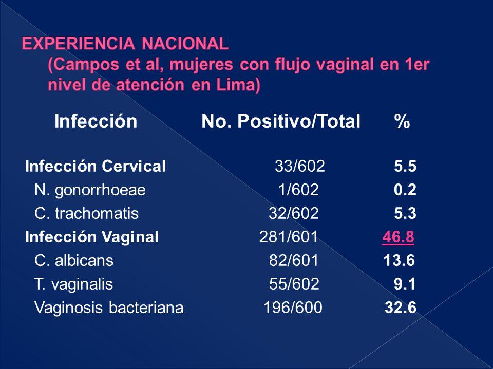 Infección No. Positivo/Total % Infección Cervical 33/602 5.5 N. gonorrhoeae 1/602 0.2 C. trachomatis 32/602 5.3 Infección Vaginal 281/601 46.8 C. albi