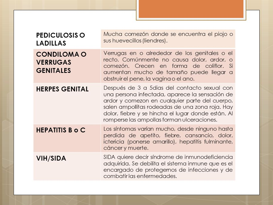 Síntomas mas comunes de las ITS infecciónmujerHombre GONORREA Puede no tener síntomas o tener un flujo blanco- amarillento, ardor y dolor al orinar.