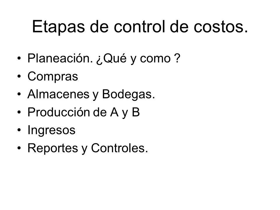 Etapas de control de costos. Planeación. ¿Qué y como ? Compras Almacenes y Bodegas. Producción de A y B Ingresos Reportes y Controles.
