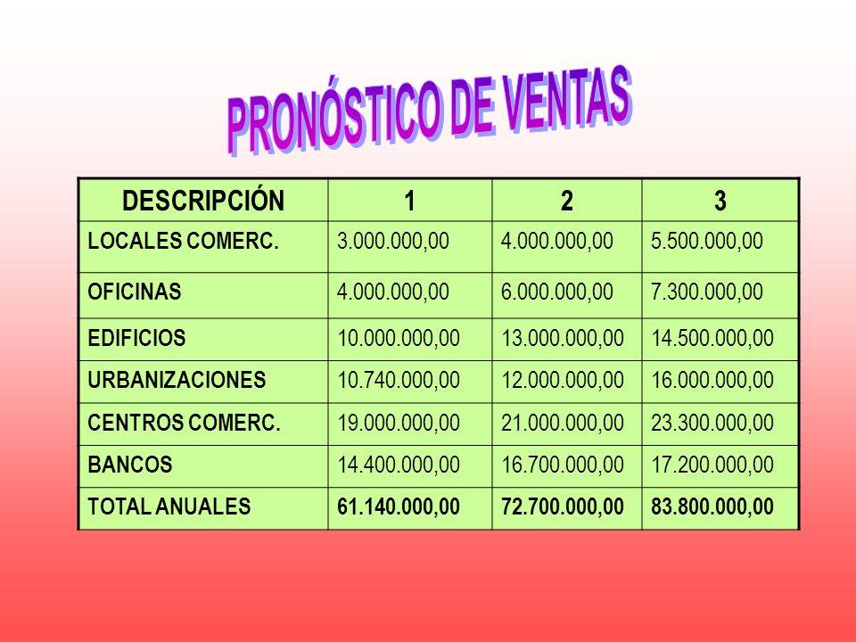DESCRIPCIÓN123 LOCALES COMERC. 3.000.000,004.000.000,005.500.000,00 OFICINAS 4.000.000,006.000.000,007.300.000,00 EDIFICIOS 10.000.000,0013.000.000,00