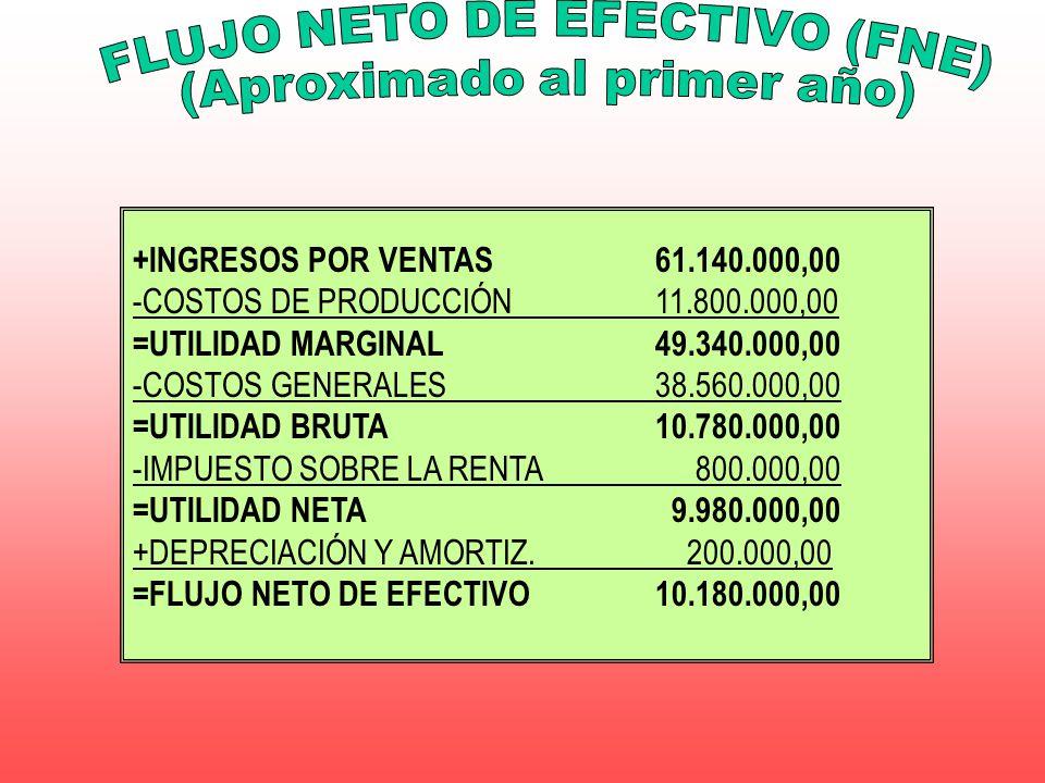 +INGRESOS POR VENTAS61.140.000,00 -COSTOS DE PRODUCCIÓN11.800.000,00 =UTILIDAD MARGINAL49.340.000,00 -COSTOS GENERALES38.560.000,00 =UTILIDAD BRUTA10.
