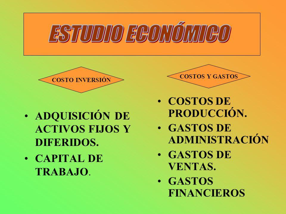 ADQUISICIÓN DE ACTIVOS FIJOS Y DIFERIDOS. CAPITAL DE TRABAJO. COSTOS DE PRODUCCIÓN. GASTOS DE ADMINISTRACIÓN GASTOS DE VENTAS. GASTOS FINANCIEROS COST