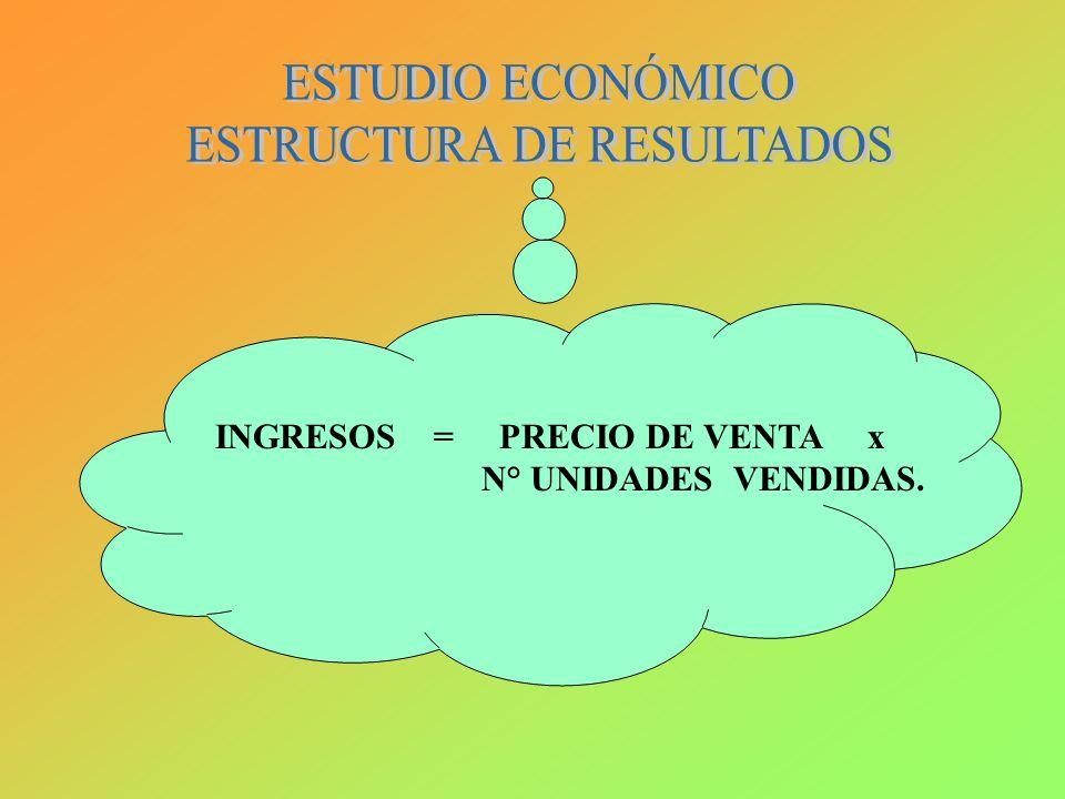 INGRESOS = PRECIO DE VENTA x N° UNIDADES VENDIDAS.