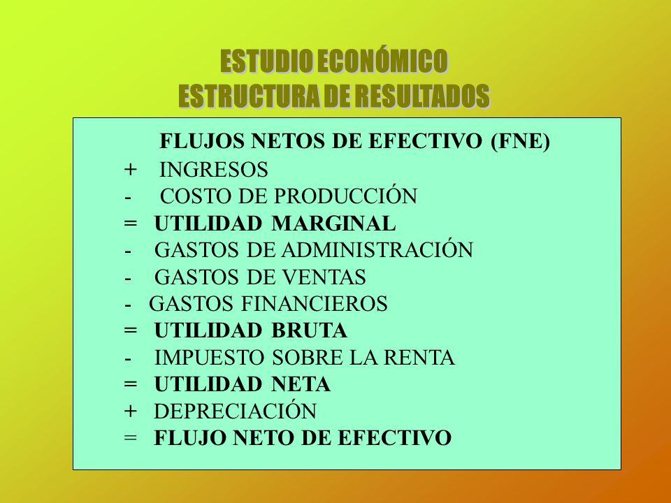 FLUJOS NETOS DE EFECTIVO (FNE) + INGRESOS - COSTO DE PRODUCCIÓN = UTILIDAD MARGINAL - GASTOS DE ADMINISTRACIÓN - GASTOS DE VENTAS - GASTOS FINANCIEROS