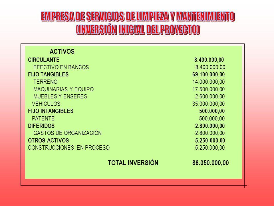 ACTIVOS CIRCULANTE 8.400.000,00 EFECTIVO EN BANCOS 8.400.000,00 FIJO TANGIBLES69.100.000,00 TERRENO14.000.000,00 MAQUINARIAS Y EQUIPO17.500.000,00 MUE