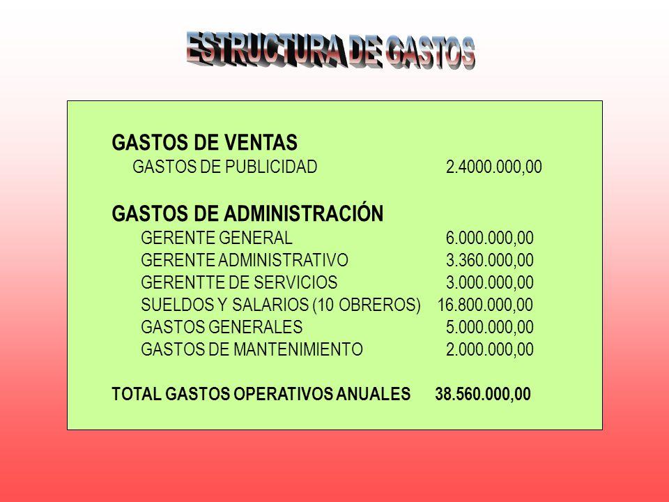 GASTOS DE VENTAS GASTOS DE PUBLICIDAD2.4000.000,00 GASTOS DE ADMINISTRACIÓN GERENTE GENERAL6.000.000,00 GERENTE ADMINISTRATIVO3.360.000,00 GERENTTE DE