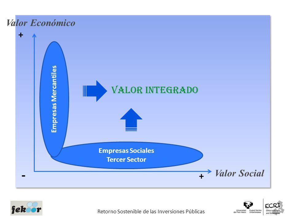 valor inversiones: