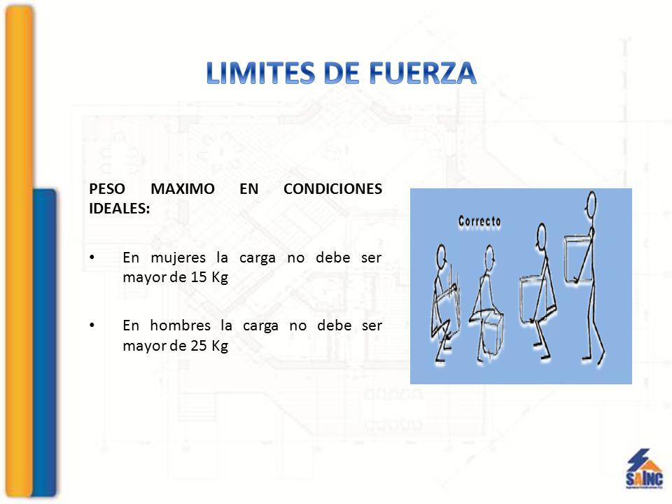 PESO MAXIMO EN CONDICIONES IDEALES: En mujeres la carga no debe ser mayor de 15 Kg En hombres la carga no debe ser mayor de 25 Kg