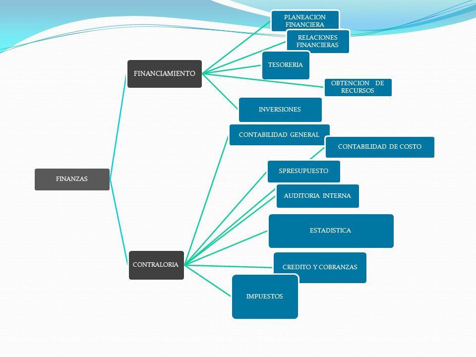 FINANZAS FINANCIAMIENTO PLANEACION FINANCIERA RELACIONES FINANCIERAS TESORERIA OBTENCION DE RECURSOS INVERSIONES CONTRALORIA CONTABILIDAD GENERAL CONTABILIDAD DE COSTO SPRESUPUESTO AUDITORIA INTERNA ESTADISTICA CREDITO Y COBRANZAS IMPUESTOS