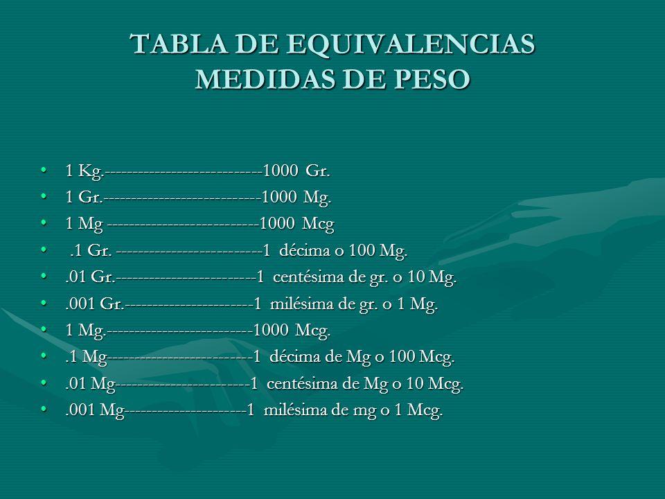 TABLA DE EQUIVALENCIAS MEDIDAS DE PESO 1 Kg.----------------------------1000 Gr.1 Kg.----------------------------1000 Gr.