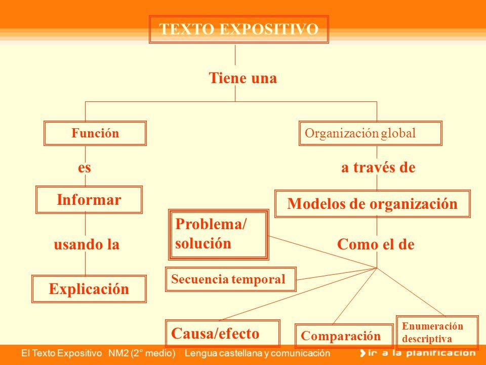 El Texto Expositivo NM2 (2° medio) Lengua castellana y comunicación Idea central Por último, recuerda que una buena organización de la información en un texto expositivo (o en cualquier otra modalidad textual), responde a una buena redacción de los párrafos que lo componen.