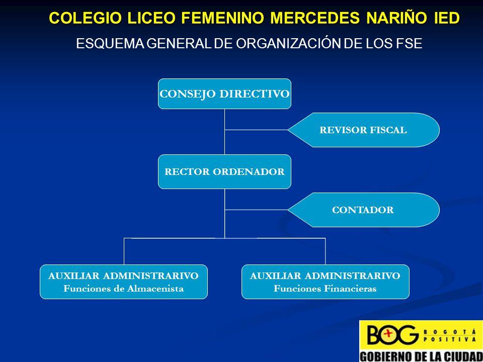 ESQUEMA GENERAL DE ORGANIZACIÓN DE LOS FSE COLEGIO LICEO FEMENINO MERCEDES NARIÑO IED CONSEJO DIRECTIVO Adoptar el reglamento para el manejo de la tesorería, el cual por lo menos determinará la forma de realización de los recaudos y de los pagos, según la normatividad existente en la entidad territorial certificada, así como el seguimiento y control permanente al flujo de caja y los responsables en la autorización de los pagos.Adoptar el reglamento para el manejo de la tesorería, el cual por lo menos determinará la forma de realización de los recaudos y de los pagos, según la normatividad existente en la entidad territorial certificada, así como el seguimiento y control permanente al flujo de caja y los responsables en la autorización de los pagos.