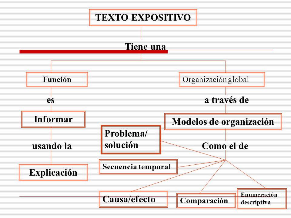 TEXTO EXPOSITIVO Tiene una Organización globalFunción esa través de Informar Modelos de organización usando laComo el de Explicación Causa/efecto Comparación Enumeración descriptiva Secuencia temporal Problema/ solución