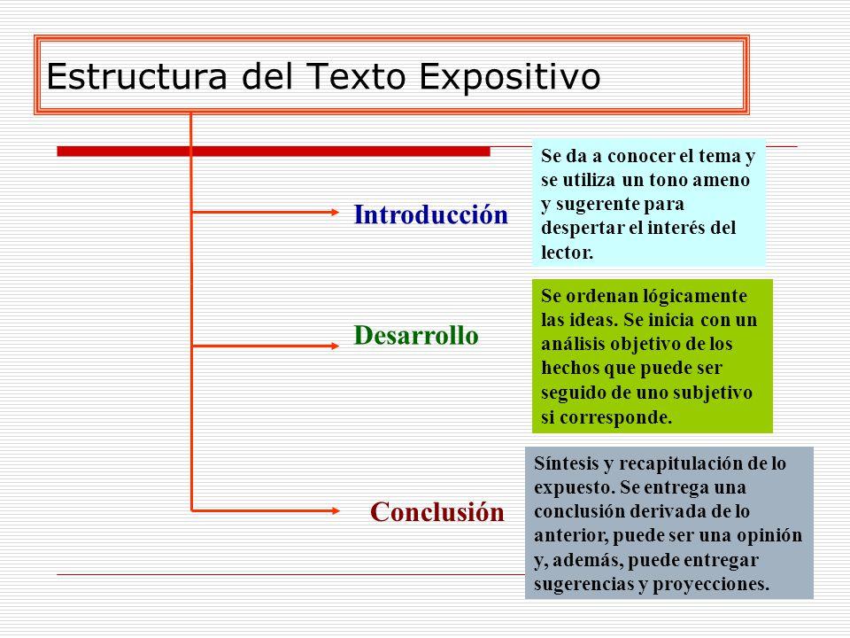 Estructura del Texto Expositivo Introducción Desarrollo Conclusión Se da a conocer el tema y se utiliza un tono ameno y sugerente para despertar el interés del lector.