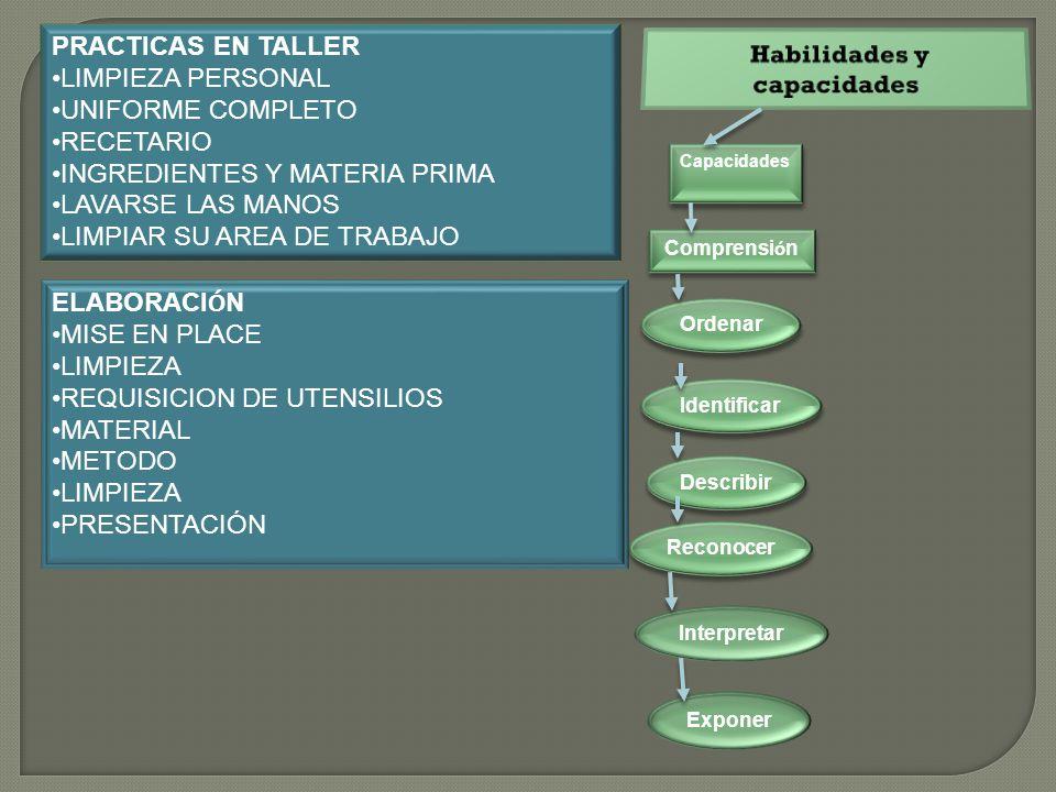 PRACTICAS EN TALLER LIMPIEZA PERSONAL UNIFORME COMPLETO RECETARIO INGREDIENTES Y MATERIA PRIMA LAVARSE LAS MANOS LIMPIAR SU AREA DE TRABAJO ELABORACI