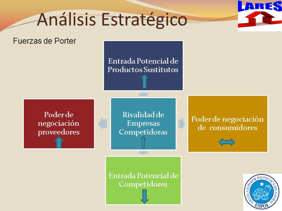 Análisis Estratégico Rivalidad de Empresas Competidoras Entrada Potencial de Productos Sustitutos Poder de negociación de consumidores Entrada Potencial de Competidores Poder de negociación proveedores Fuerzas de Porter