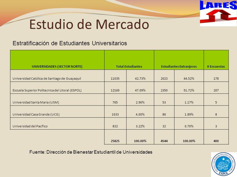 Estudio de Mercado UNIVERSIDADES (SECTOR NORTE)Total EstudiantesEstudiantes Extranjeros# Encuestas Universidad Católica de Santiago de Guayaquil1103542.73%202344.52%178 Escuela Superior Politecnica del Litoral (ESPOL)1216047.09%235051.72%207 Universidad Santa Maria (USM)7652.96%531.17%5 Universidad Casa Grande (UCG)10334.00%861.89%8 Universidad del Pacífico8323.22%320.70%3 25825100.00%4544100.00%400 Estratificación de Estudiantes Universitarios Fuente: Dirección de Bienestar Estudiantil de Universidades
