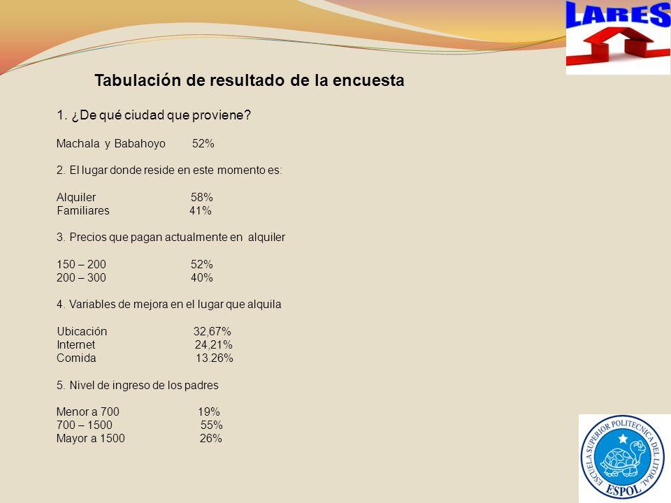 Tabulación de resultado de la encuesta 1.¿De qué ciudad que proviene.