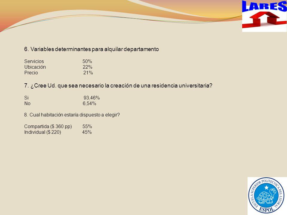 6.Variables determinantes para alquilar departamento Servicios 50% Ubicación 22% Precio 21% 7.