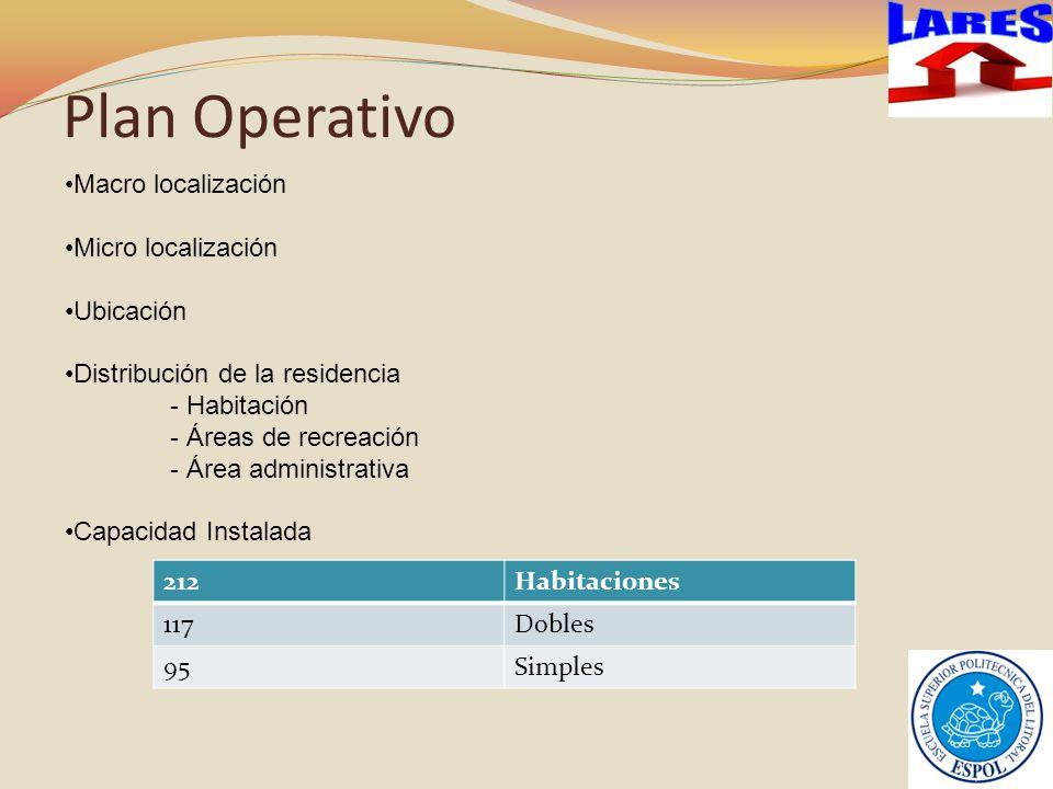 Plan Operativo Macro localización Micro localización Ubicación Distribución de la residencia - Habitación - Áreas de recreación - Área administrativa Capacidad Instalada 212Habitaciones 117Dobles 95Simples