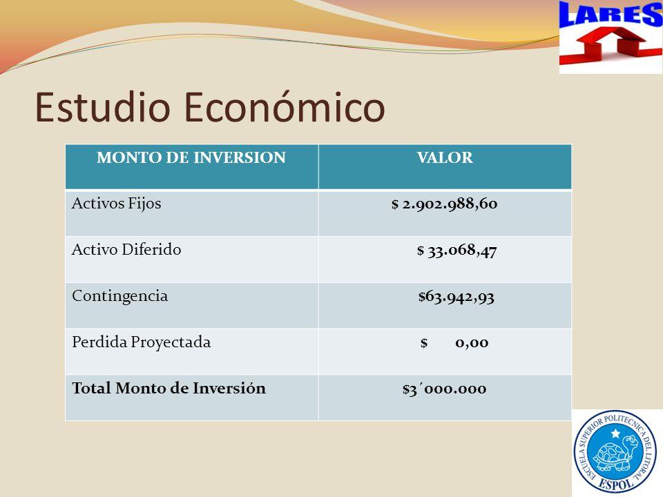 Estudio Económico MONTO DE INVERSIONVALOR Activos Fijos$ 2.902.988,60 Activo Diferido $ 33.068,47 Contingencia $63.942,93 Perdida Proyectada $ 0,00 Total Monto de Inversión$3´000.000