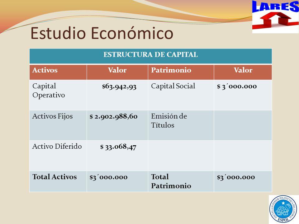 Estudio Económico ESTRUCTURA DE CAPITAL ActivosValorPatrimonioValor Capital Operativo $63.942,93Capital Social$ 3´000.000 Activos Fijos$ 2.902.988,60Emisión de Títulos Activo Diferido $ 33.068,47 Total Activos$3´000.000Total Patrimonio $3´000.000
