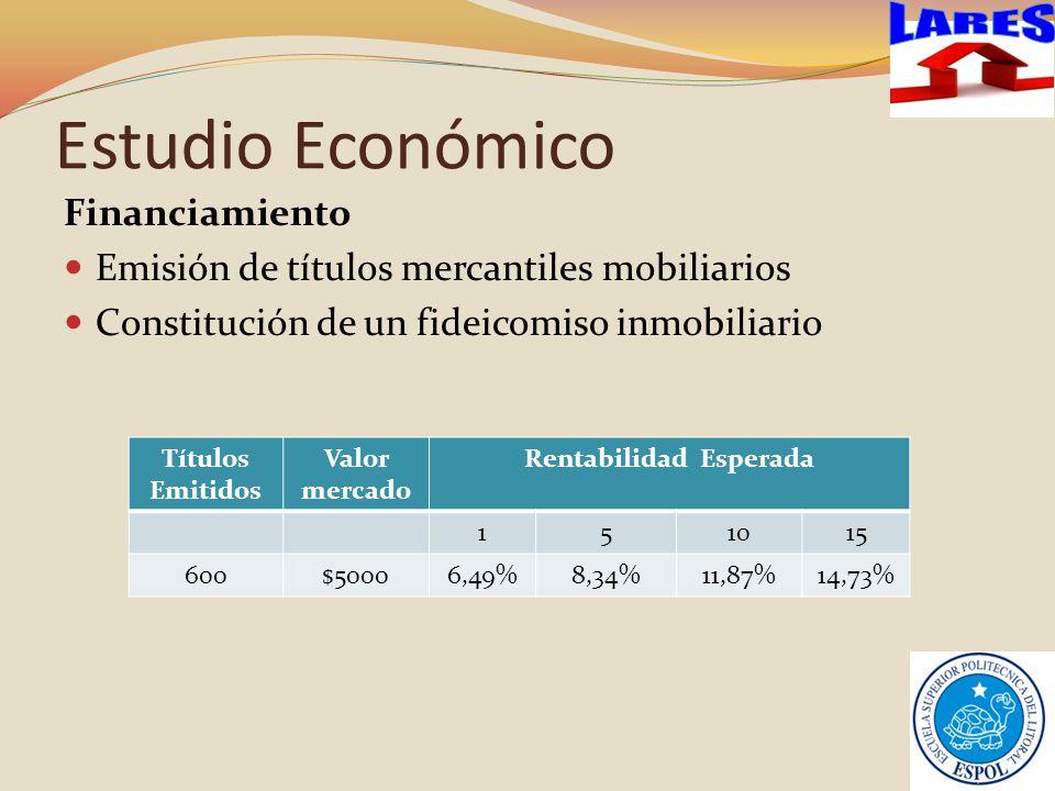 Estudio Económico Financiamiento Emisión de títulos mercantiles mobiliarios Constitución de un fideicomiso inmobiliario Títulos Emitidos Valor mercado Rentabilidad Esperada 151015 600$50006,49%8,34%11,87%14,73%